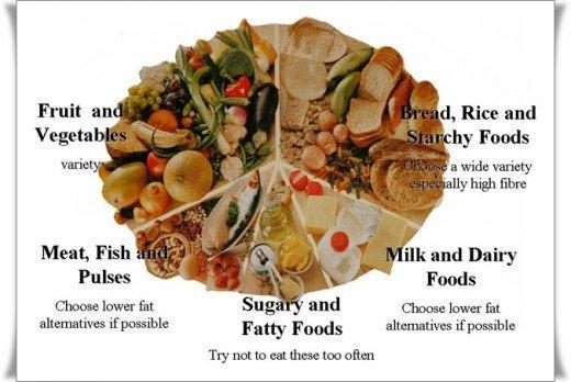 Food Chart - Ramadan Dieting
