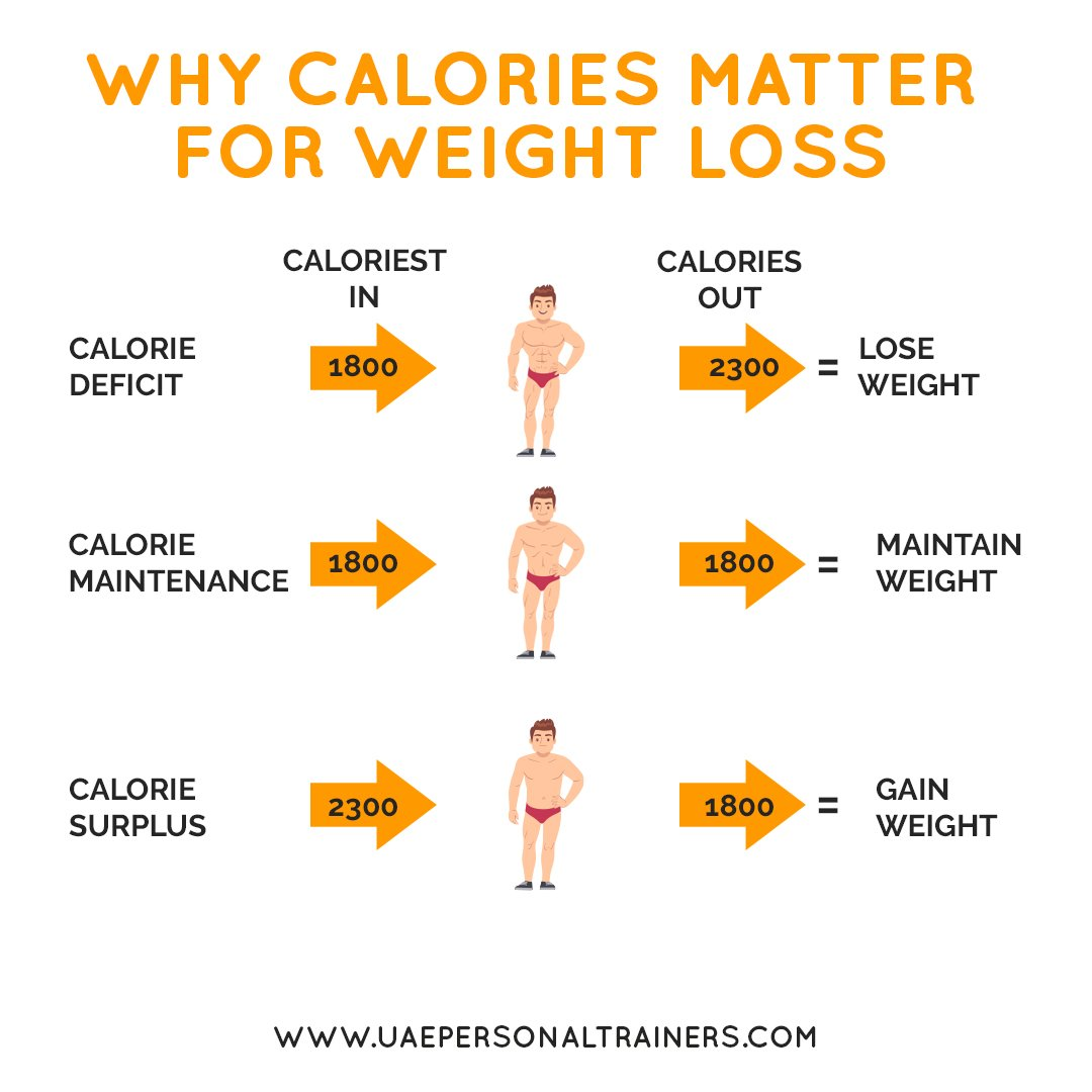 why calories matter for weight loss - uae personal trainers